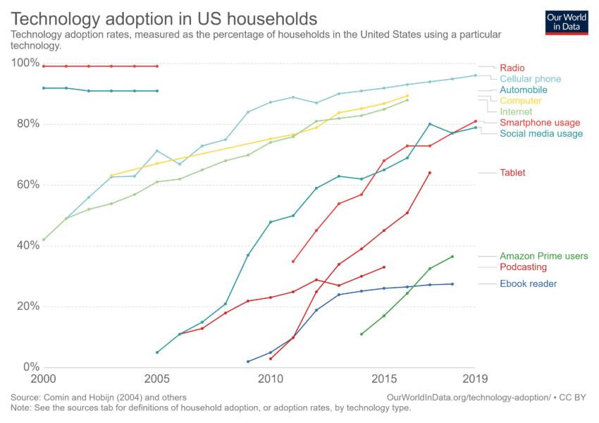 Technology Adoption in the USA